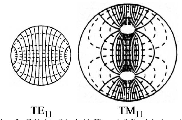Circular waveguide TM11-mode resonators and their