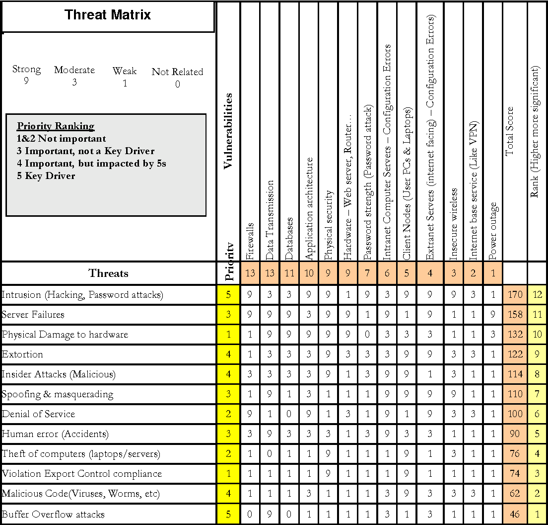 Table 4 From Information Security Riskysis A Matrix