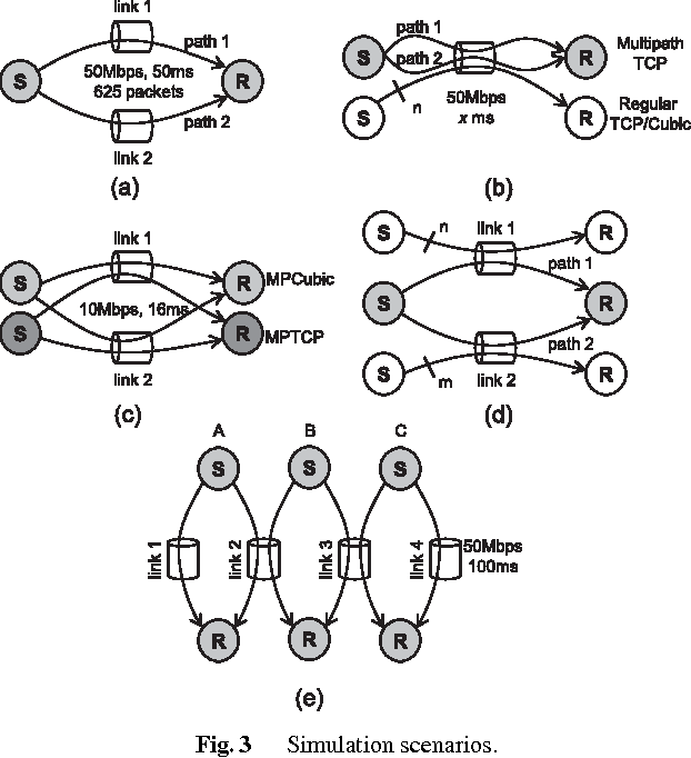 Figure 3 from A Multipath Cubic TCP Congestion Control