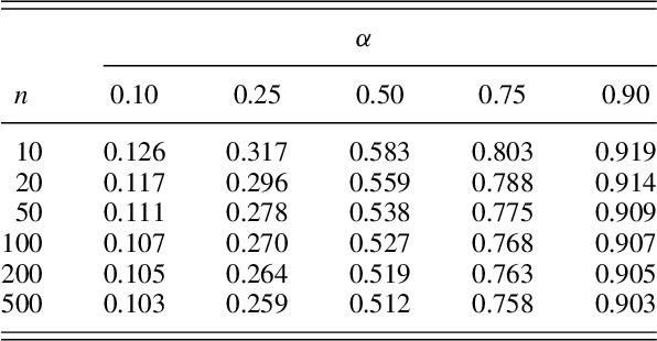 [PDF] Elements of Distribution Theory: Frontmatter