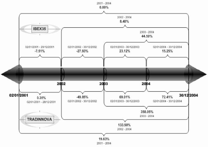 Pdf Tradinnova Aco Ant Colony Optimization Metaheuristic Applied To Stock Market Investment Semantic Scholar