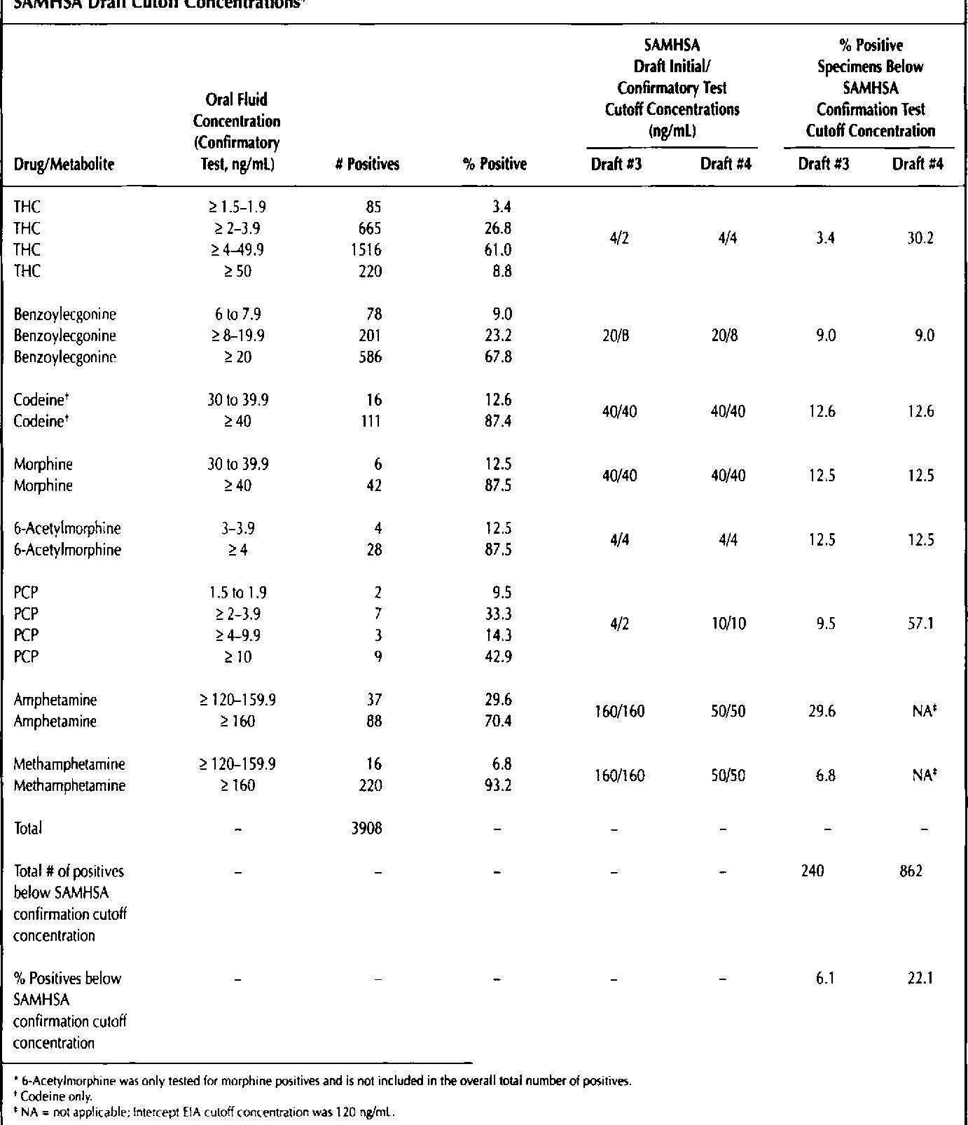 Table I from Oral fluid testing for drugs of abuse ...