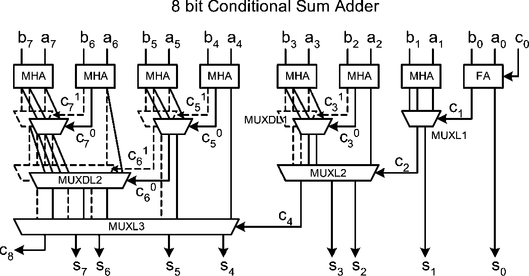 Figure 20 from Adder Designs and Analyses for Quantum-Dot