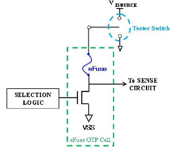 [PDF] Design of a Logic eFuse OTP Memory IP   Semantic Scholar