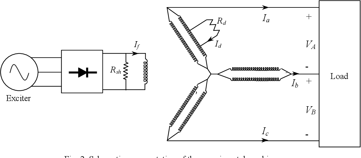 Condition monitoring of brushless three-phase synchronous