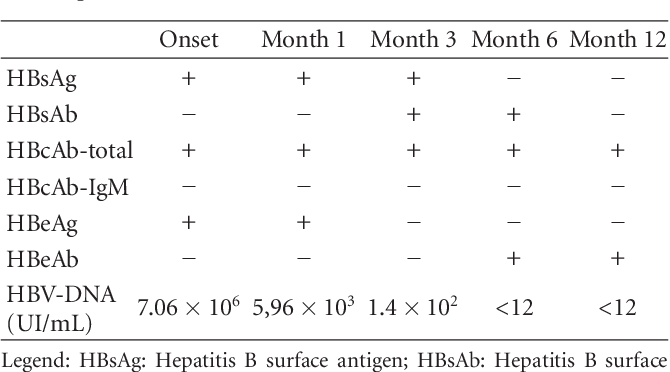 [PDF] Hepatitis B Reactivation in a HBsAg-Negative. HBcAb-Positive Patient Receiving Fludarabine for the Treatment of Chronic Lymphocytic ...