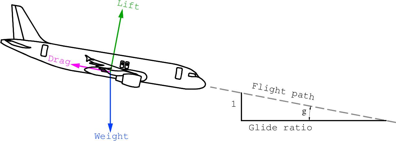 A320 Dimensions Pdf