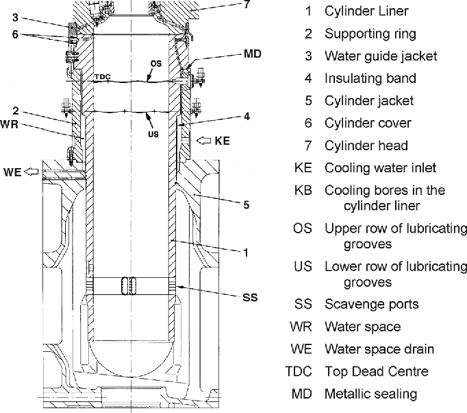 A Wear Model for Assessing the Reliability of Cylinder