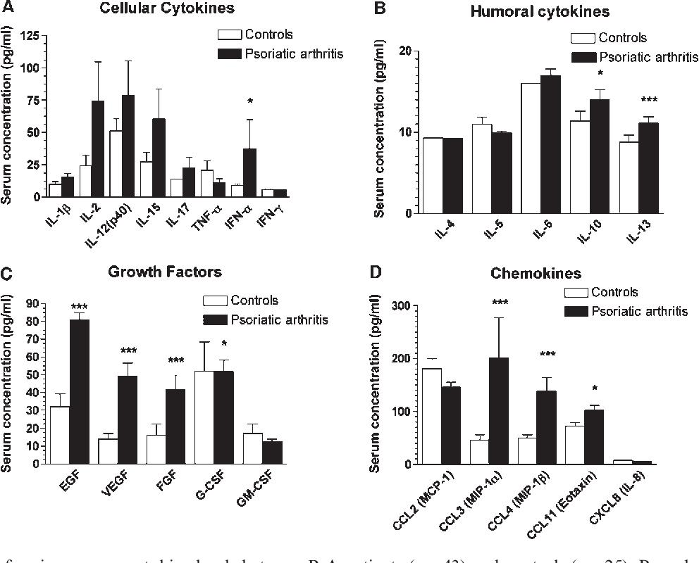 [PDF] Circulating cytokines in Norwegian patients with