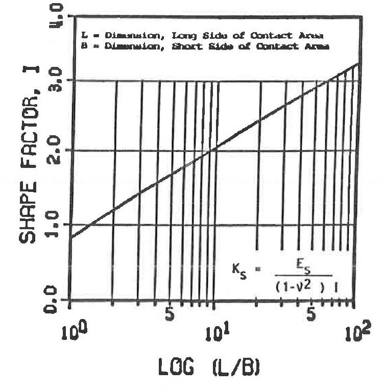 [PDF] MODELING BRIDGE FOUNDATIONS FOR SEISMIC DESIGN AND
