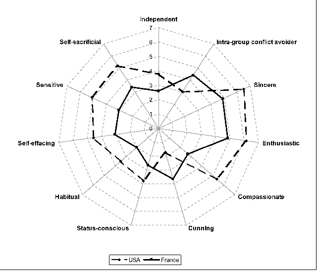 Figure 2 from In the Eye of the Beholder: Cross Cultural