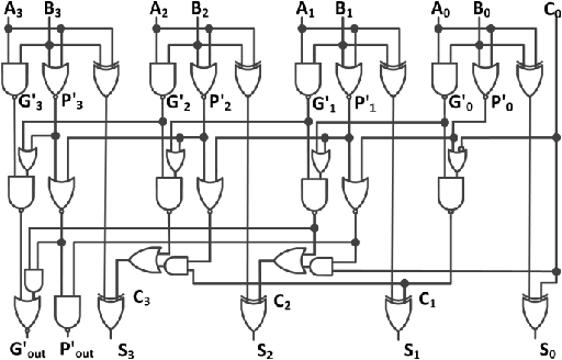 A novel implementation of 4-bit carry look-ahead adder