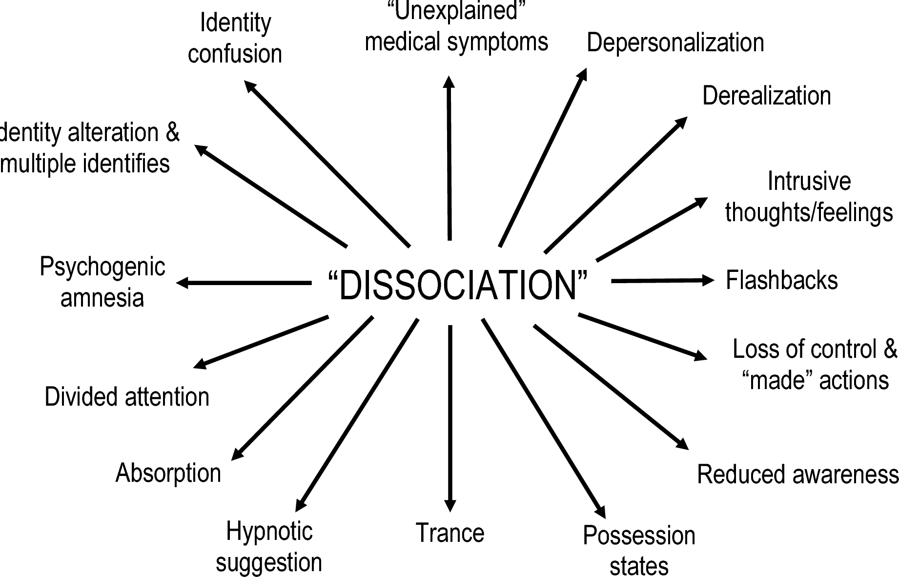 Different Types Of Dissociation Have Different