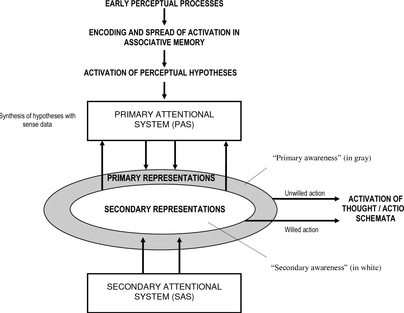Figure 2 From Different Types Of Dissociation Have