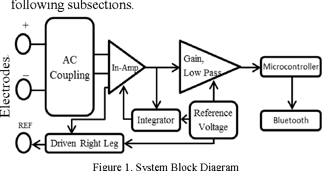 Table I from Design of a wireless miniature low cost EMG