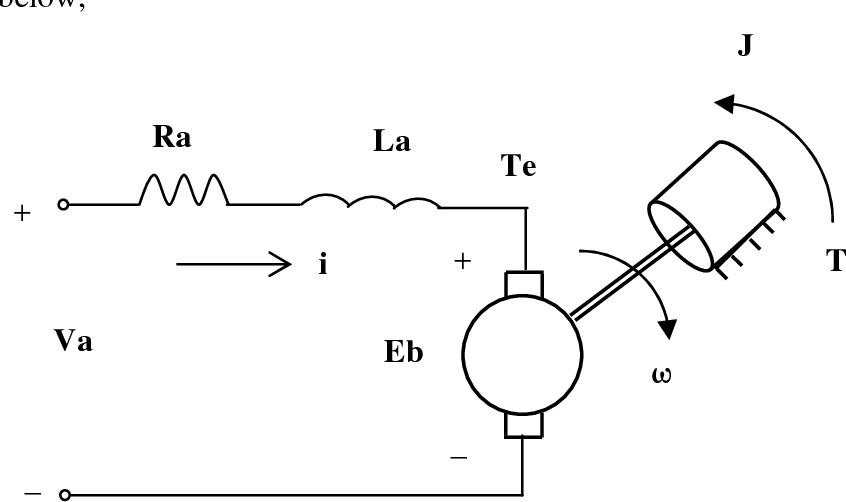 Software interfacing of servo motor with microcontroller