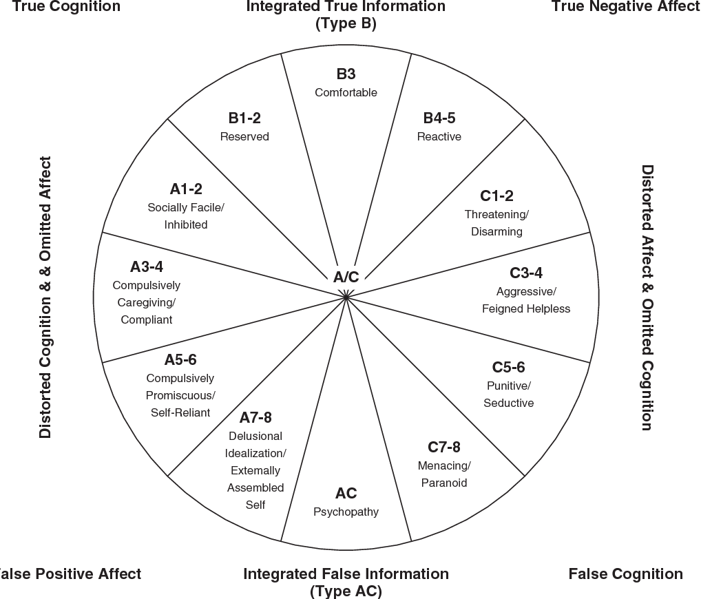 Figure 2 from DMM assessments of attachment and adaptation