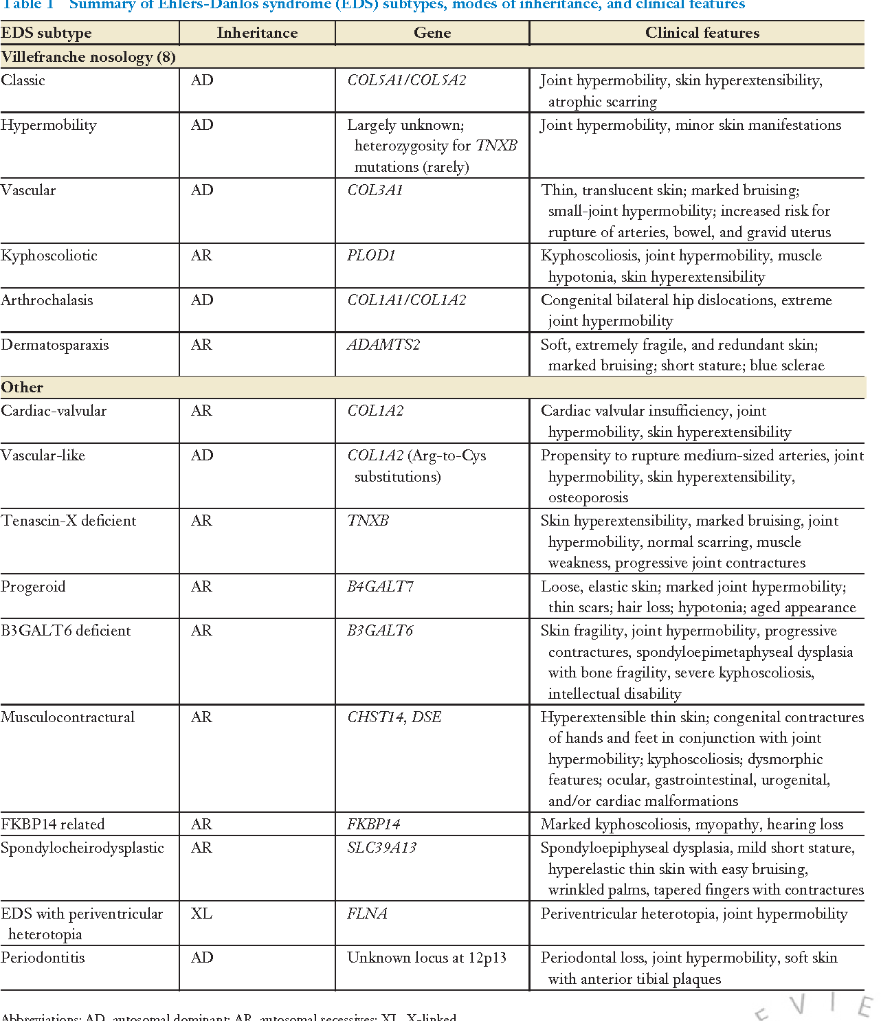 Table 1 From The Genetics Of Soft Connective Tissue