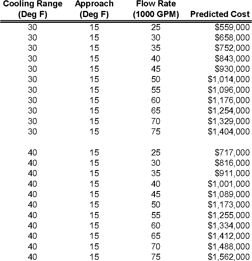 [PDF] EST . 03 An Introduction to Parametric Estimating Mr