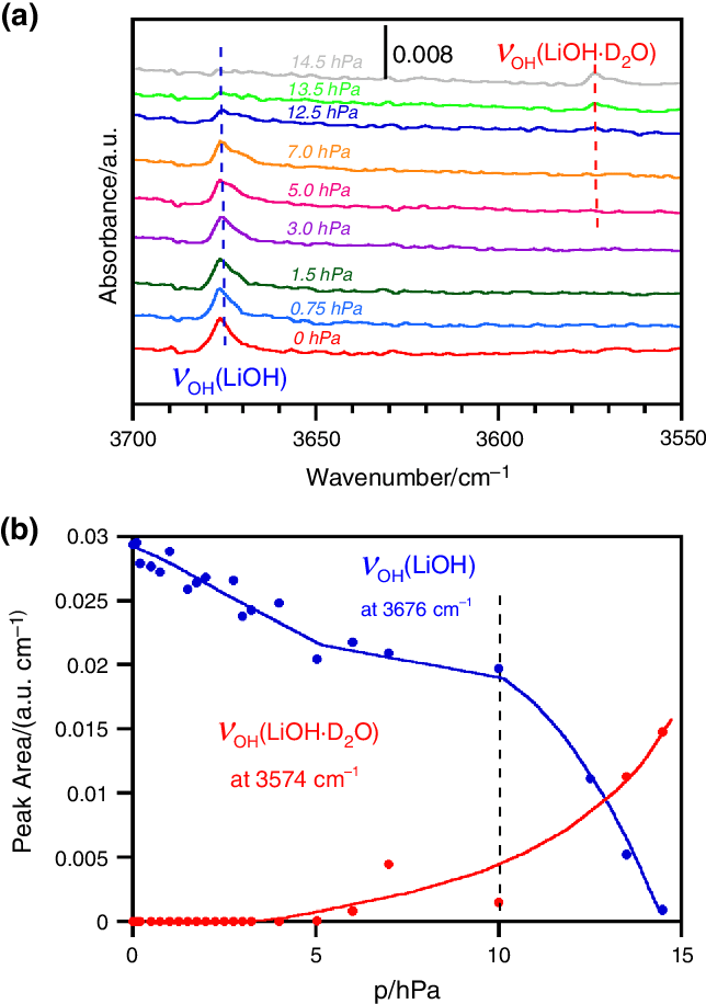 Investigation of hydrolysis of lithium oxide by thermogravimetry. calorimetry and in situ FTIR spectroscopy   Semantic Scholar