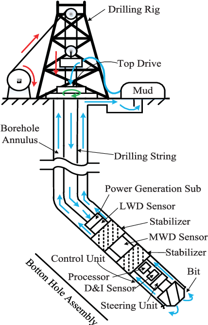 Figure 1 from Compensation Control for Tool Attitude in