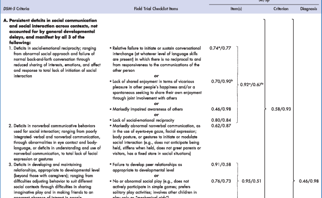 Sensitivity And Specificity Of Proposed Dsm 5 Diagnostic