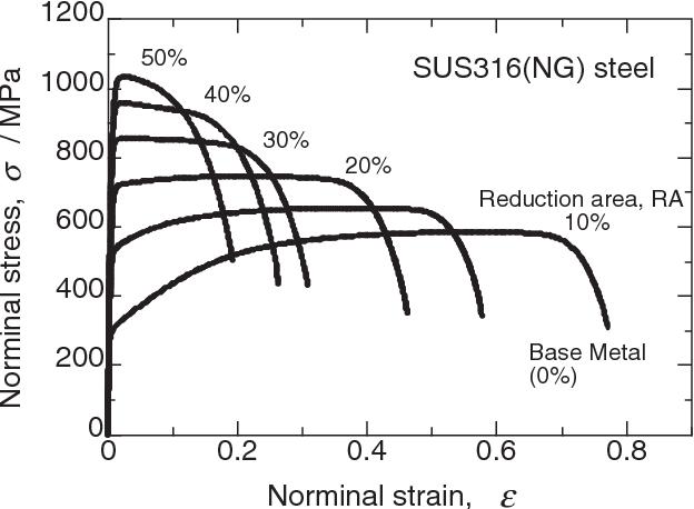 Table 2 from Nanoscopic Strength Analysis of Work-Hardened