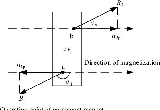 Demagnetization analysis of line-start permanent magnet