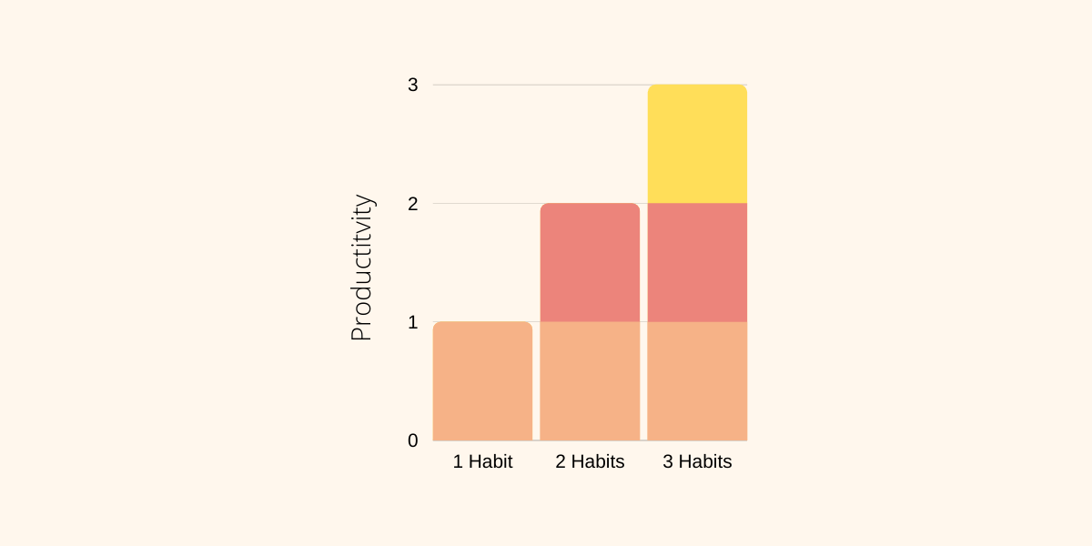 Habit Stacking Graph