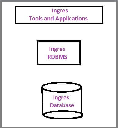 Ingres Database: Introduction to Its Top 7 Features & Tools