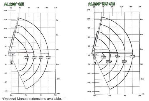 AUSTLIFT AL230-2 MICRO CRANE for sale