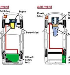 hybrid v mild hybrid comparison [ 1422 x 948 Pixel ]