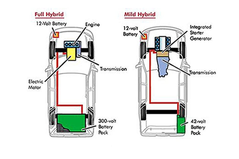 medium resolution of hybrid v mild hybrid comparison