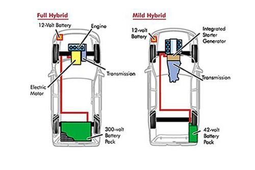 small resolution of hybrid v mild hybrid comparison