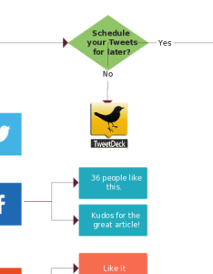 Flowchart about social media also ideas with examples for flowcharts as templates rh creately