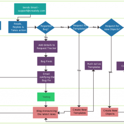 How To Make Process Flow Diagram Labelled Of A Tilapia Fish Flowchart Tutorial Complete Guide With Examples Support Template