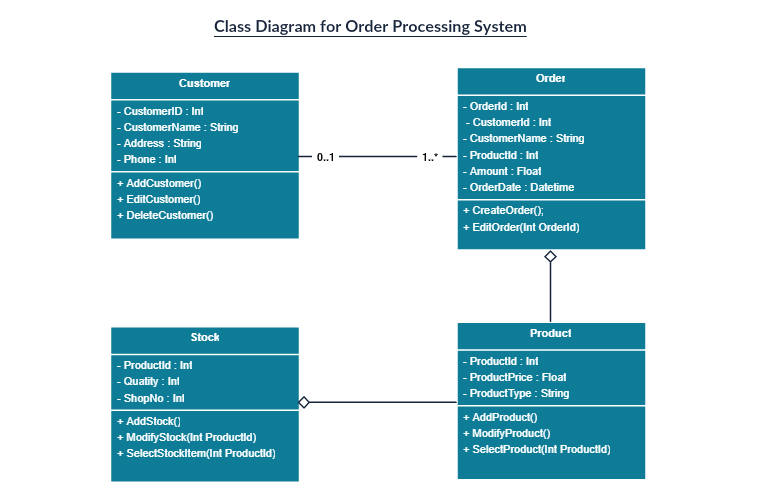 Reservation System Class Diagram On Uml Component Diagram Tutorial