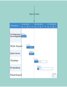 Use gantt charts to keep track of tasks and key dates also how for project planning management rh creately