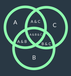 basic 3 set venn diagram template [ 1024 x 828 Pixel ]