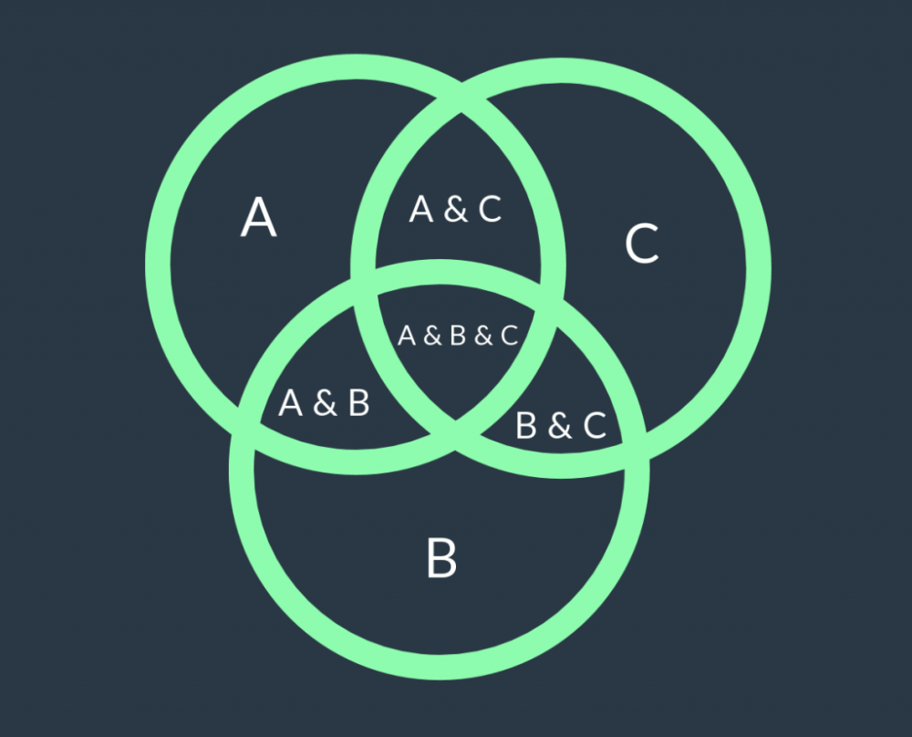 medium resolution of basic 3 set venn diagram template