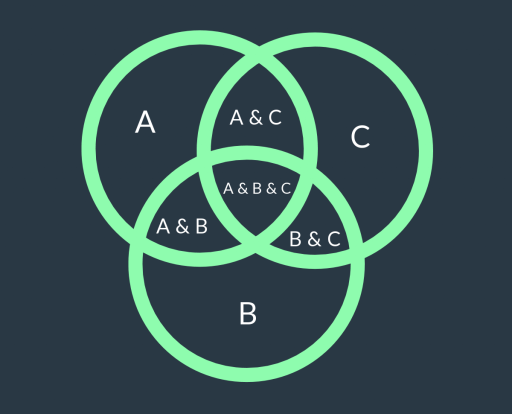 hight resolution of basic 3 set venn diagram template