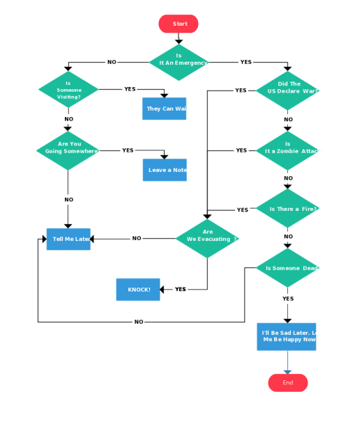 small resolution of flowchart example about game of thrones