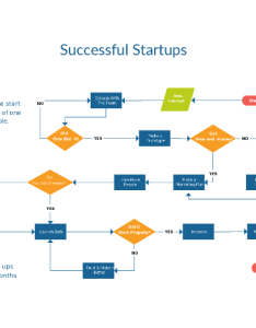 Flowchart example on starting  successful startup also templates examples in creately diagram community rh