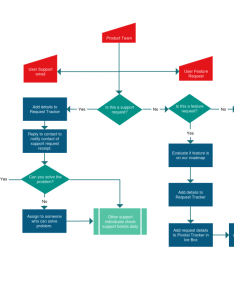 Web app support process flowchart templates also examples in creately diagram community rh