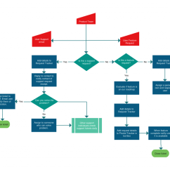 Email Flow Diagram Electron Dot For Sulfur Flowchart Templates Examples In Creately Community