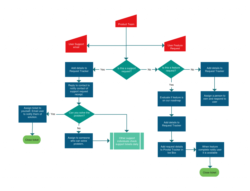 email flow diagram vw 1600 engine flowchart templates examples in creately community