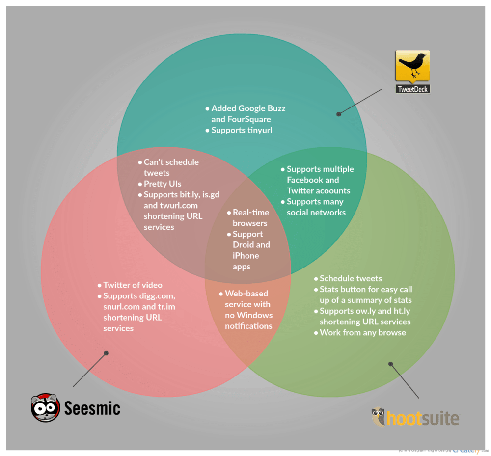 medium resolution of venn diagram template on different twitter tools