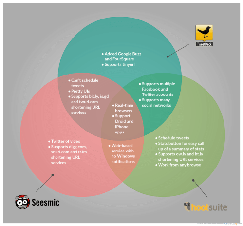 small resolution of venn diagram template on different twitter tools
