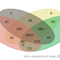 4 Variable Venn Diagram Atm Component Uml Templates Editable Online Or Download For Free Template With Sets