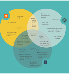 venn diagram template on the different blogging platforms [ 1410 x 1235 Pixel ]